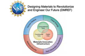 Designing Materials to Revolutionize and Engineer Our Future (DMREF)