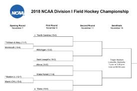 Field Hockey NCAA bracket